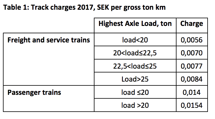 Track access charges in Sweden 2017. Source: CERRE