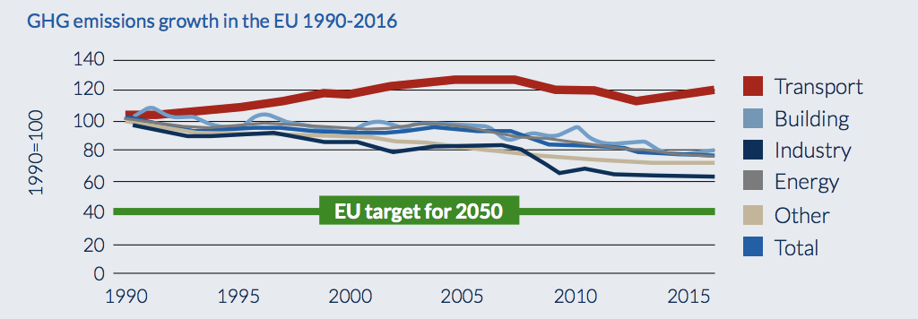 Greenhouse emissions per sector. Source: EEA