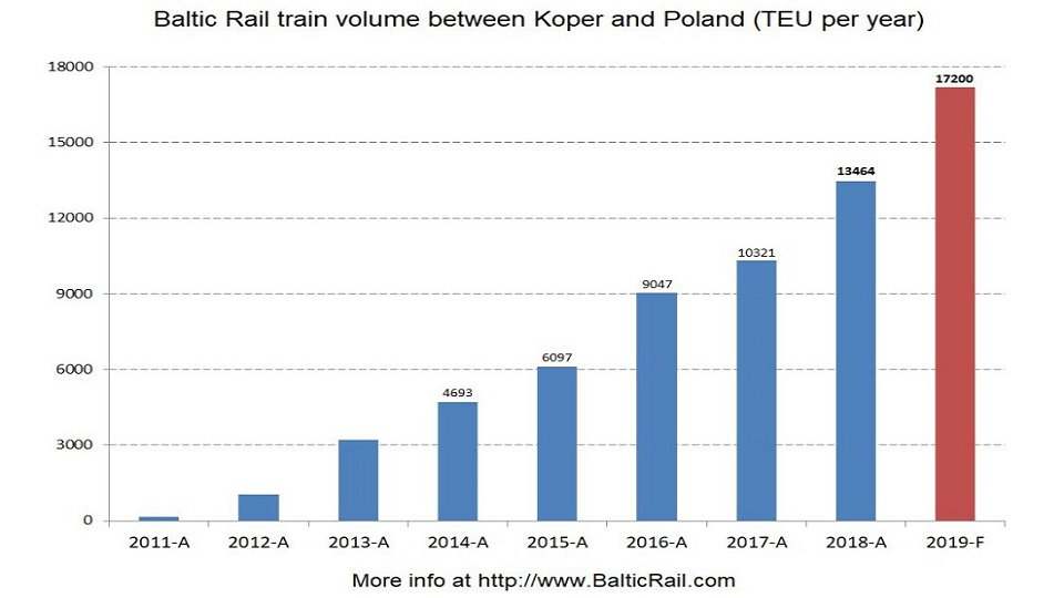 Container volume between Poland and Koper in 2011-2019, source: Baltic Rail