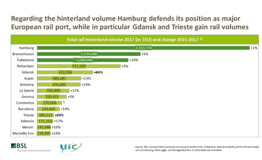 Sheet from Report on Combined Transport in Europe 2018
