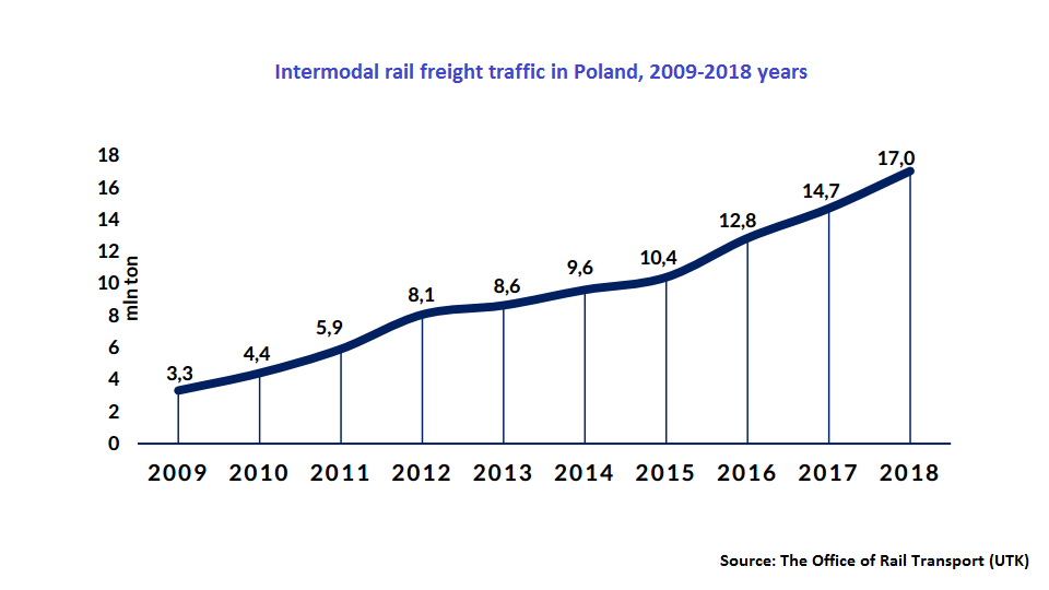 Intermodal rail freight traffic in Poland, source: UTK