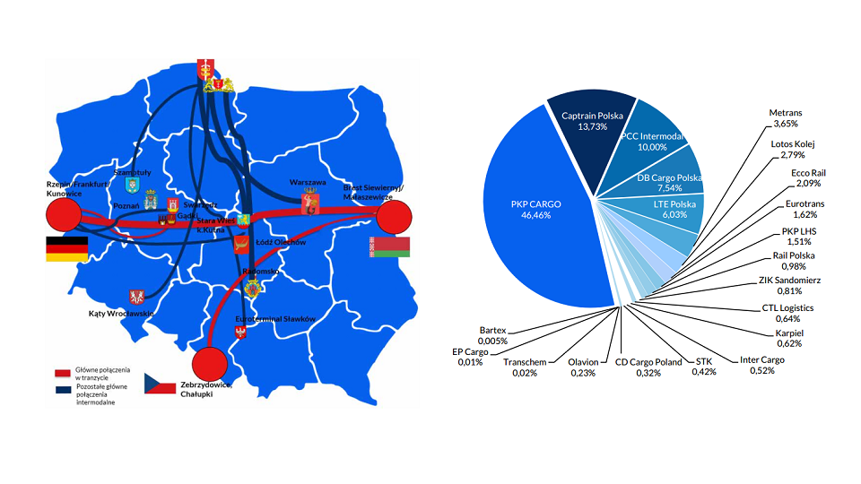 Intermodal rail market in Poland, source: UTK