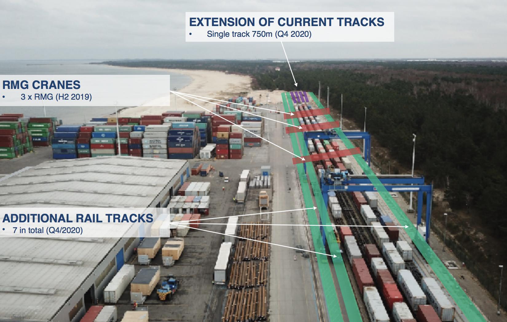 Port of Gdansk expansion