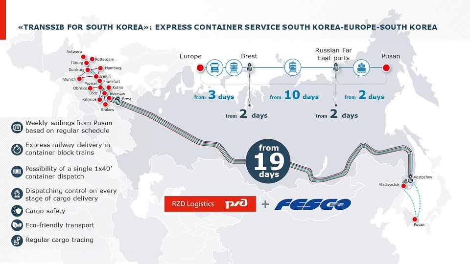 Multimodal route from South Korea to Europe, source: RZD Logistics